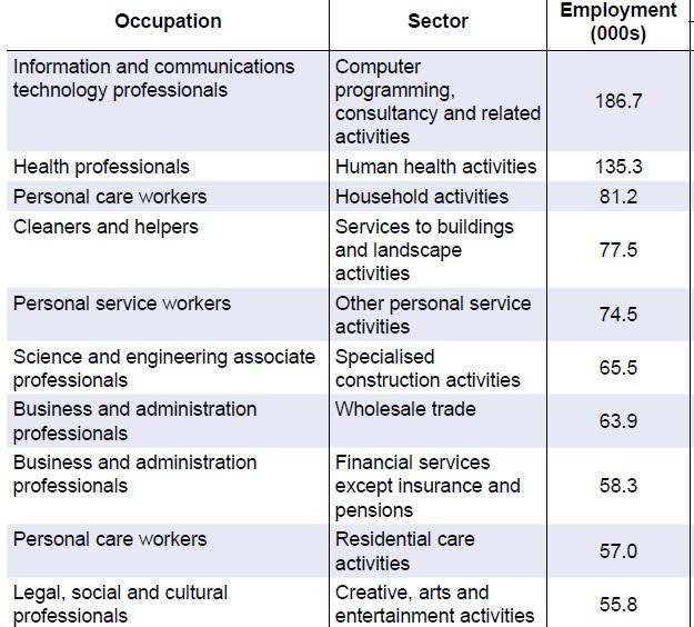 Top 10 cele mai bine platite locuri de muncă nou create în Europa