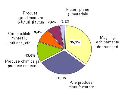 Structura importurilor 2014 pe grupe de produse. Sursa INS