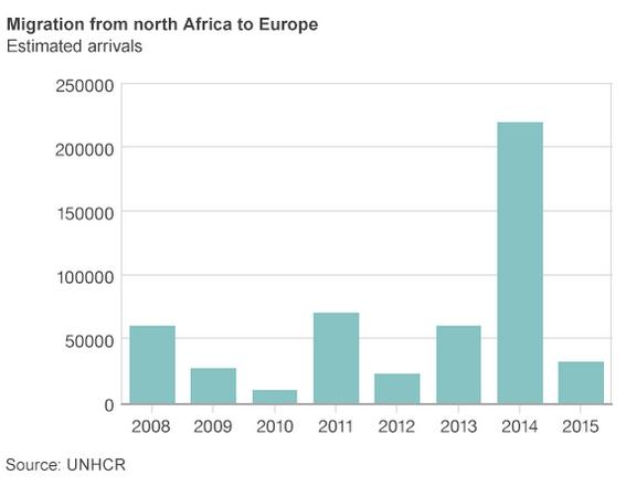migranti spre ue statistica