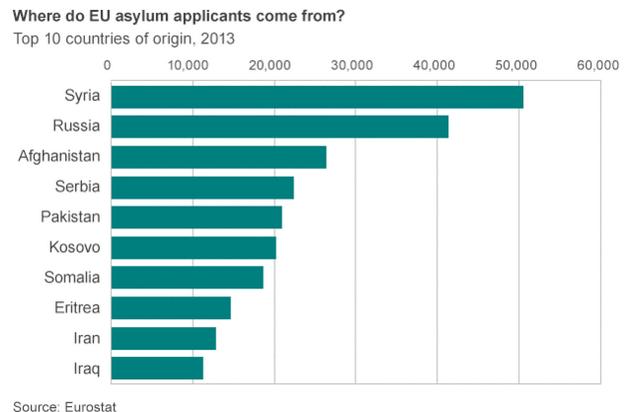 solicitanti de azil