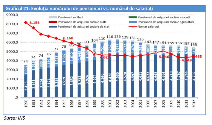 tabel pensii