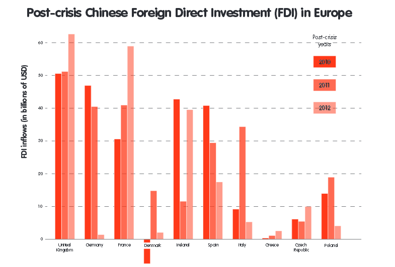 investitii chineze in ue