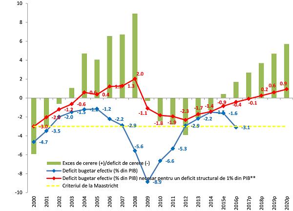 Sursa: AMECO, Consiliul Fiscal ** Calcule Consiliul Fiscal (considerand o medie a cresterii economice efective de 4% si a celei potentiale de 3% in orizontul 215-2020)