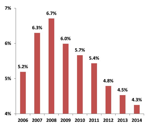 CLICK PENTRU MĂRIRE / Sursa: Eurostat