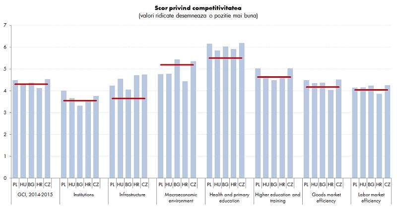 CLICK PENTRU MĂRIRE / Sursa: The Global Competitiveness Report 2014-2015, World Economic Forum Nota: PL –Polonia, HU-Ungaria, HR-Croatia, CZ- Cehia, valorile pentru Romania sunt cu linia rosie.