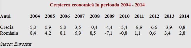 De ce nu se redresează Grecia: Evoluția din ultimii zece ani