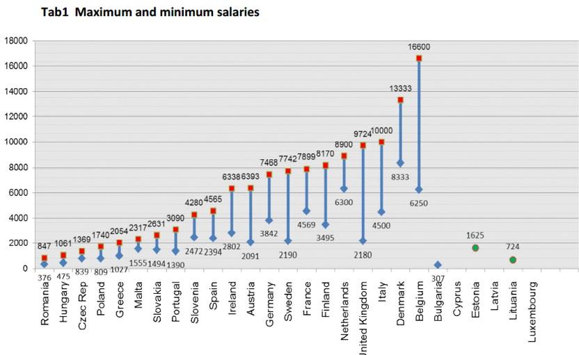 salarii medici europa AM