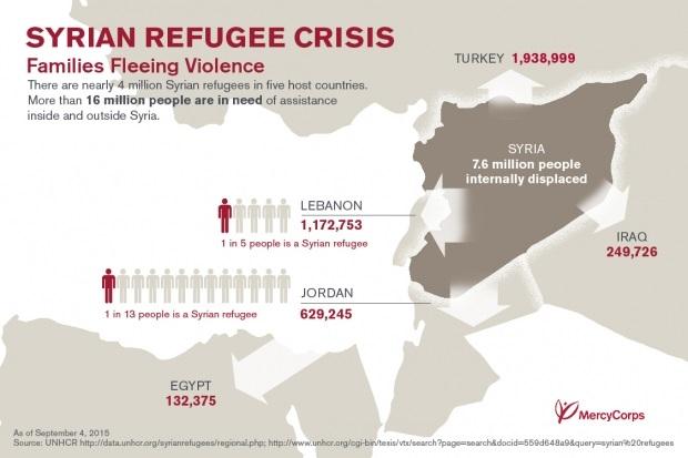 sirieni refugiati state vecine
