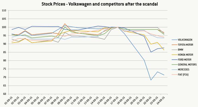 evolutii companii auto scandal volkswagen bruegel
