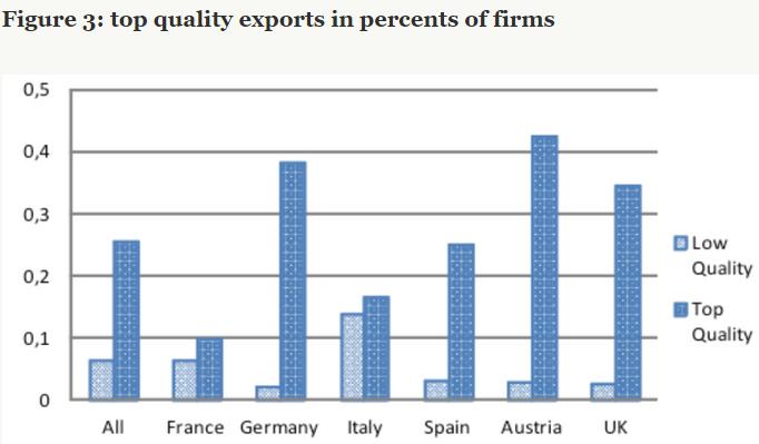 exporturi de calitate superioara bruegel.org