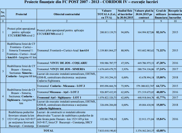feroviar proiecte FC POST 2007 2013 cu executie lucrari