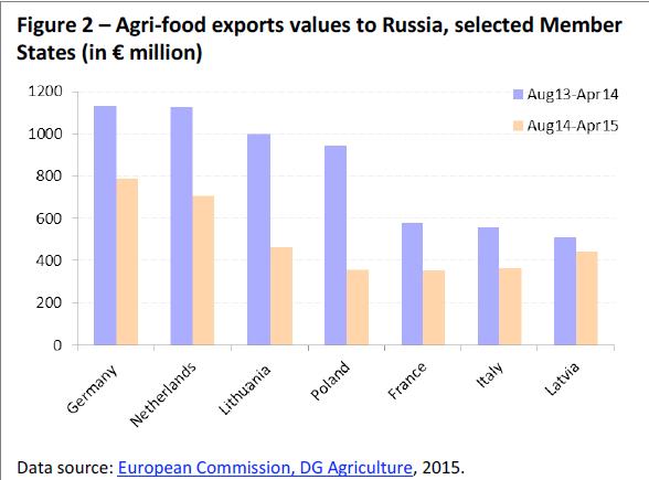 grafic exporturi agricole valoare