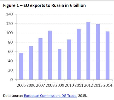 grafic exporturile ue in rusia