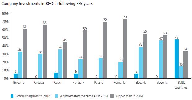 prognoze investitii cercetare dezvoltare companii