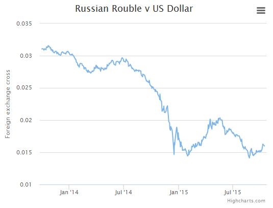 rubla dolar