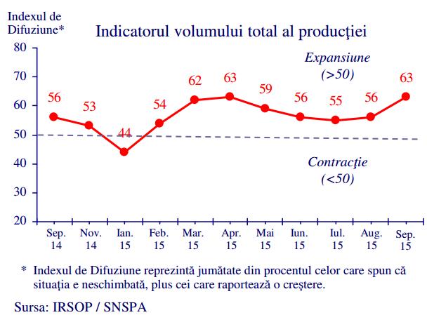 volumul total al prudctiei barometrul industrial septembrie