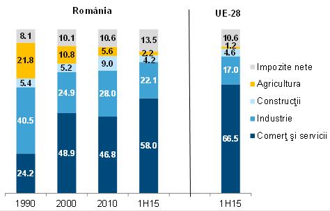 Str PIB vs UE