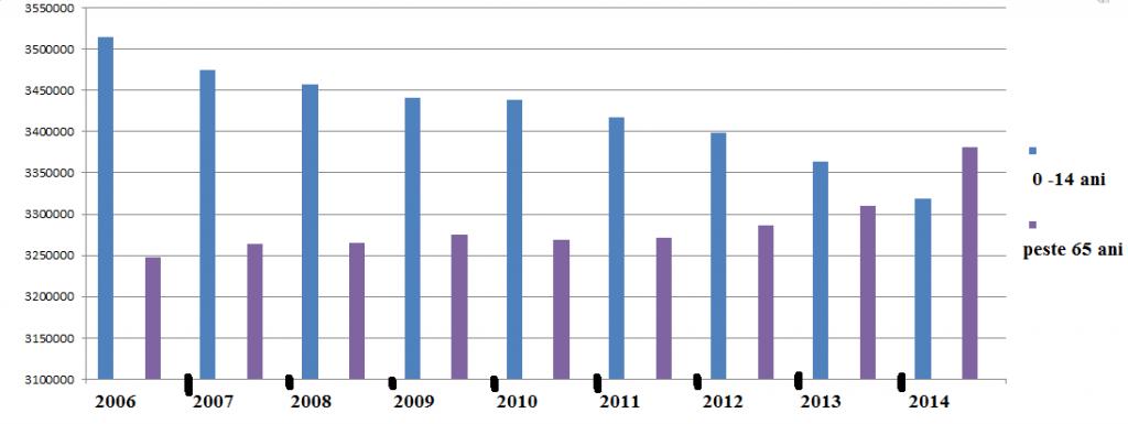 evolutia indicelui de imbatranire demografica