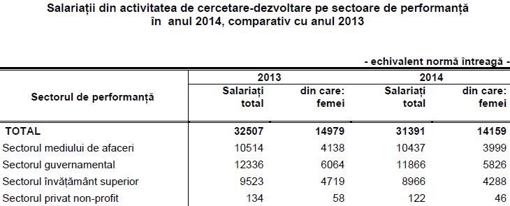 numar salariati cercetare 2014 fata de 2013