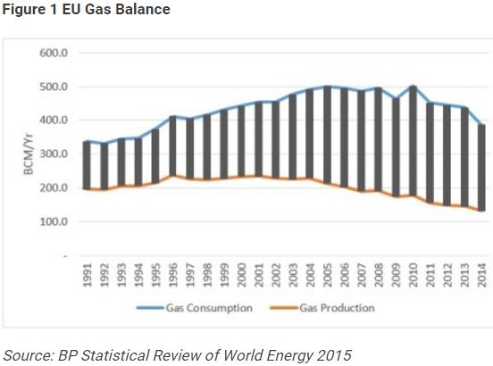 bp evolutia consumului si productiei de gaze naturale UE