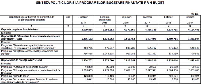 buget educatie