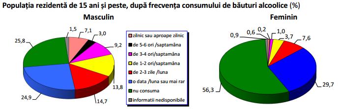 consum bauturi alcoolice ins 2014