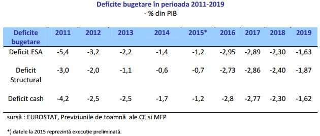 deficite