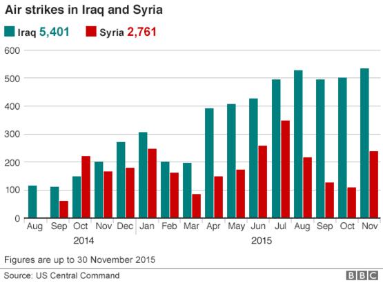 lovituri aeriene siria