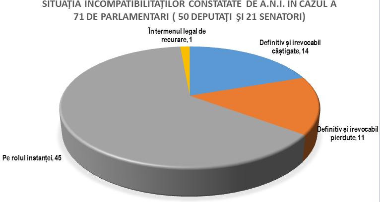 parlamentari incompatibilitate