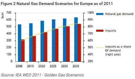 prognoza 2011 aie gaze naturale