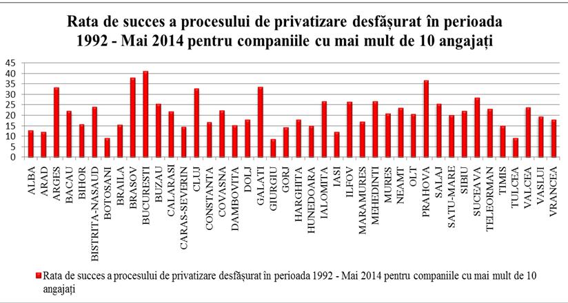 rata de succes a privatizarilor