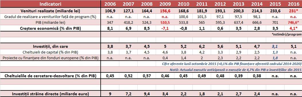 tabel indicatori