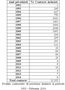 tabel privatizari pe ani