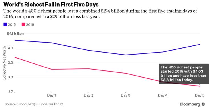 bloomberg indice miliardari cadere 2016 inceput