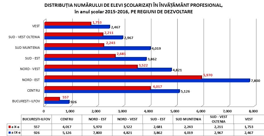 distributie pe regiuni 2015-2016