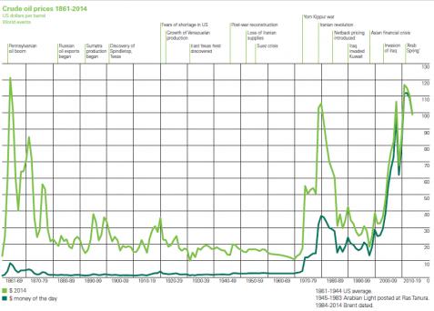 Prețul petrolului în istorie. (Cf. BP Statistical Review of World Energy 2015) Click pentru mărire