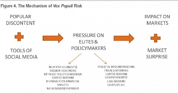 mecanismul vox populi risk