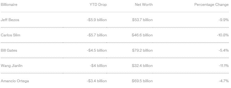 miliardarii lumii bloomberg scadere