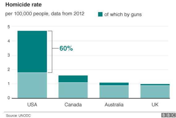 rata crimelor cu arme de foc