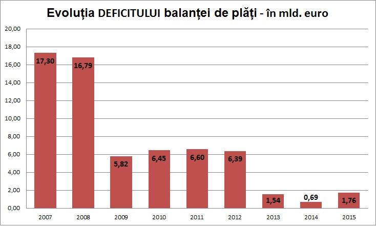 deficit balanta de plati
