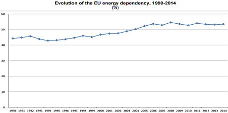 evoluție dependenta energetica europa