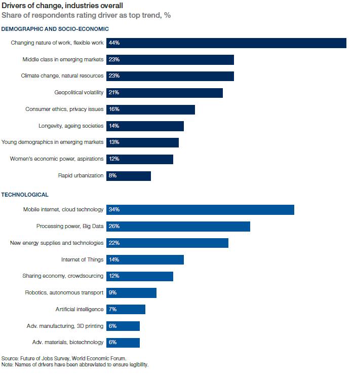 factorii care vor schimba piata muncii