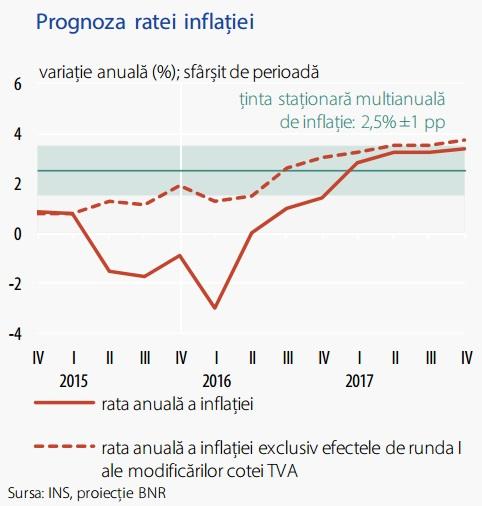 prognoza ratei inflatiei