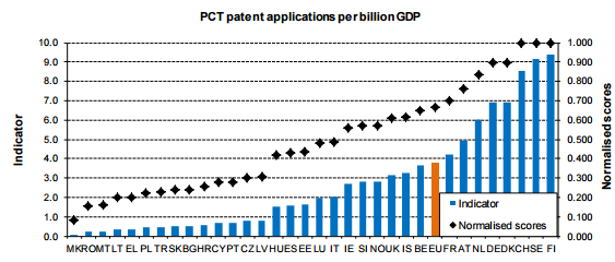 aplicatii pentru patente PCT