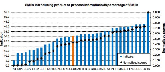 firme care introduc procese inovatoare