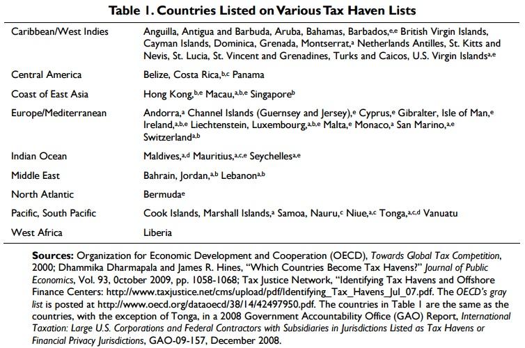 lista paradisuri fiscale