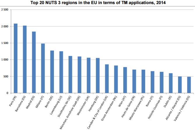 top 20 regiuni marci inregistrate