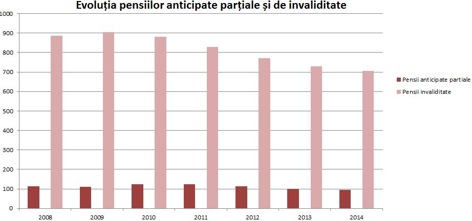 evoluție pensii anticipate și de invaliditate