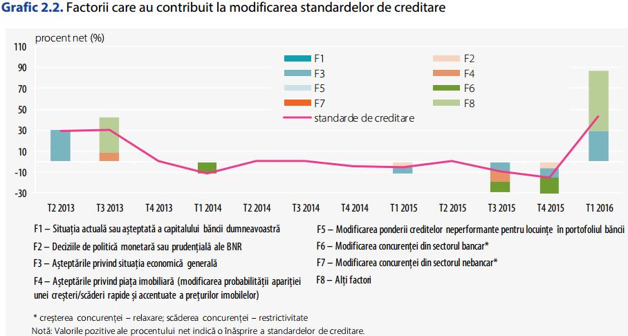 factori modificare standarde de creditare