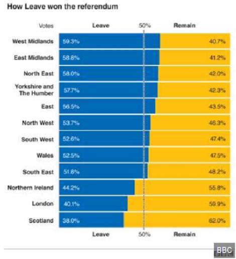 brexit pe regiuni